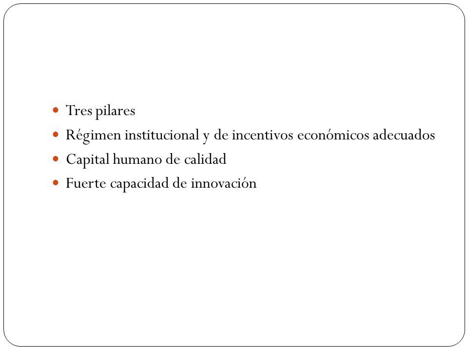 Tres pilares Régimen institucional y de incentivos económicos adecuados. Capital humano de calidad.