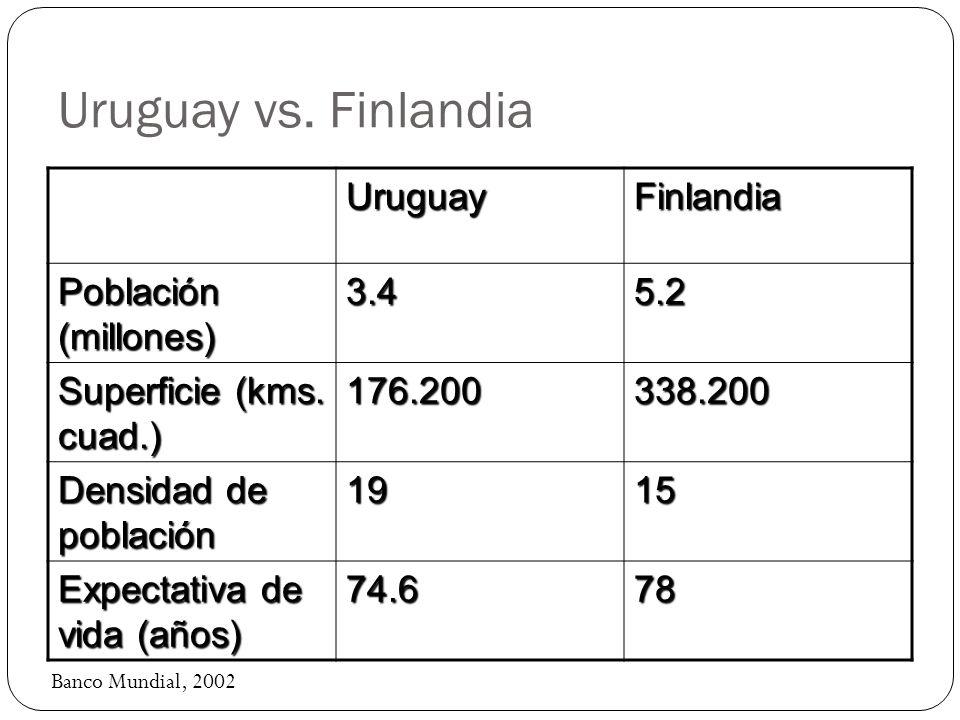 Uruguay vs. Finlandia Uruguay Finlandia Población (millones) 3.4 5.2