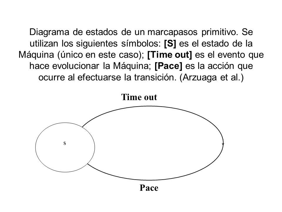 Diagrama de estados de un marcapasos primitivo