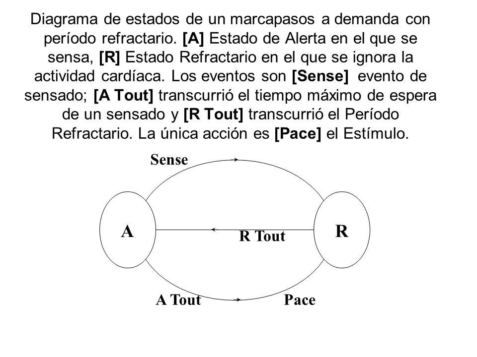 Diagrama de estados de un marcapasos a demanda con período refractario
