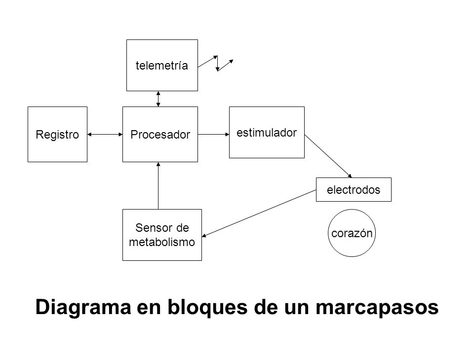 Diagrama en bloques de un marcapasos