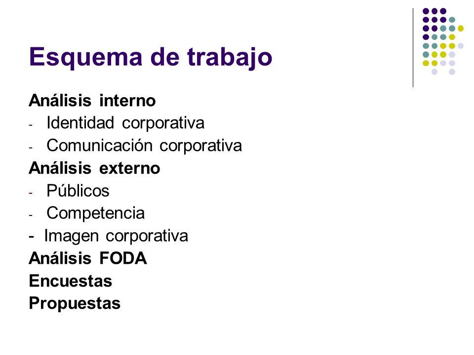 Esquema de trabajo Análisis interno Identidad corporativa