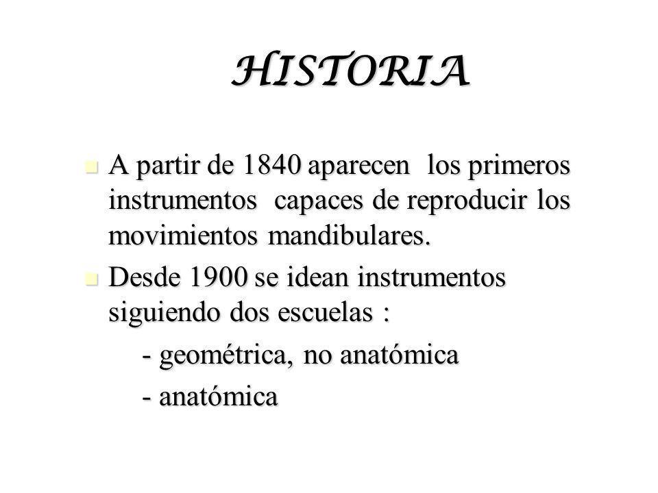 HISTORIA A partir de 1840 aparecen los primeros instrumentos capaces de reproducir los movimientos mandibulares.