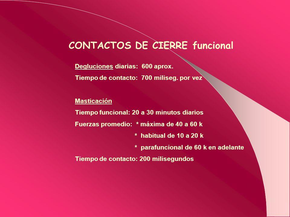 CONTACTOS DE CIERRE funcional