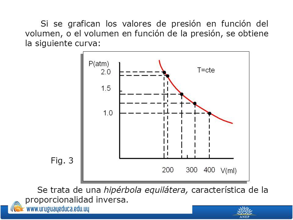 Si se grafican los valores de presión en función del volumen, o el volumen en función de la presión, se obtiene la siguiente curva: