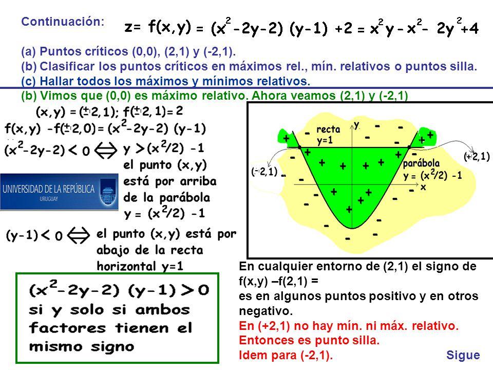 Continuación: Puntos críticos (0,0), (2,1) y (-2,1). Clasificar los puntos críticos en máximos rel., mín. relativos o puntos silla.