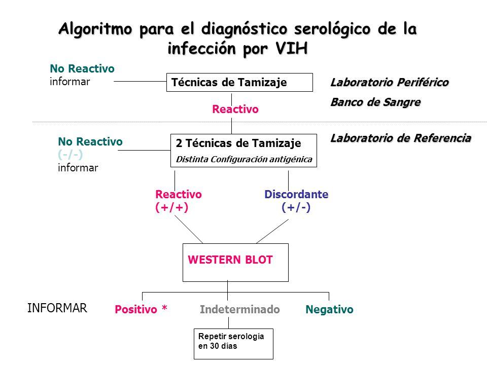 Algoritmo para el diagnóstico serológico de la infección por VIH