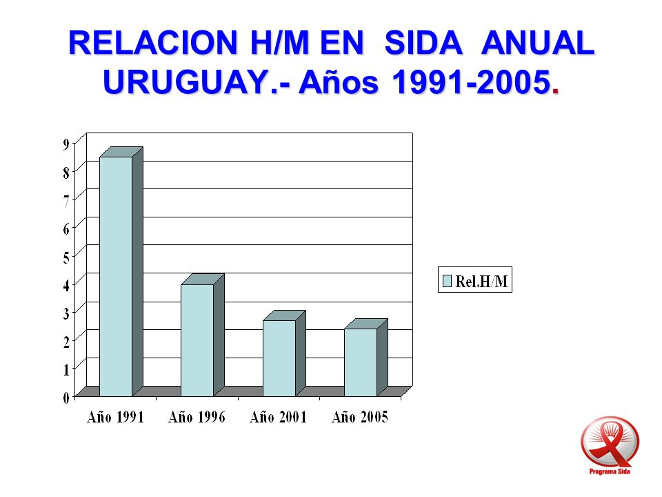 RELACION H/M EN SIDA ANUAL URUGUAY.- Años 1991-2005.