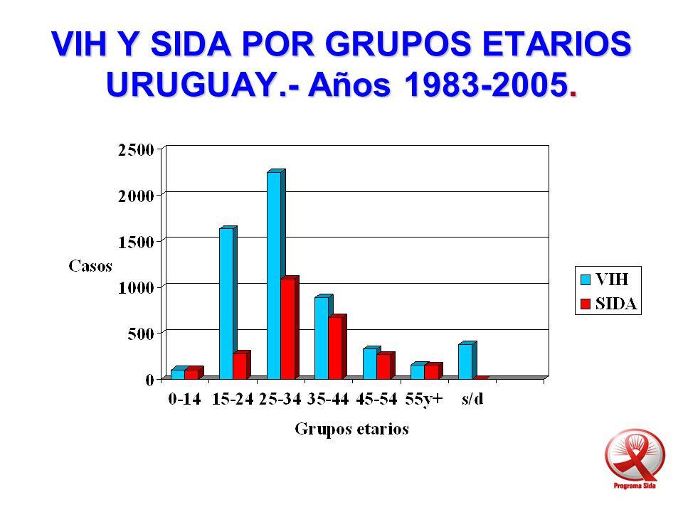 VIH Y SIDA POR GRUPOS ETARIOS URUGUAY.- Años 1983-2005.