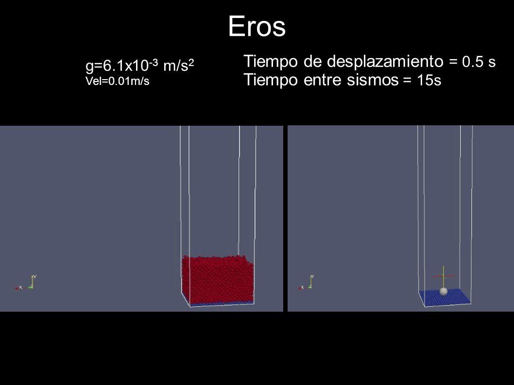 Eros Tiempo de desplazamiento = 0.5 s Tiempo entre sismos = 15s