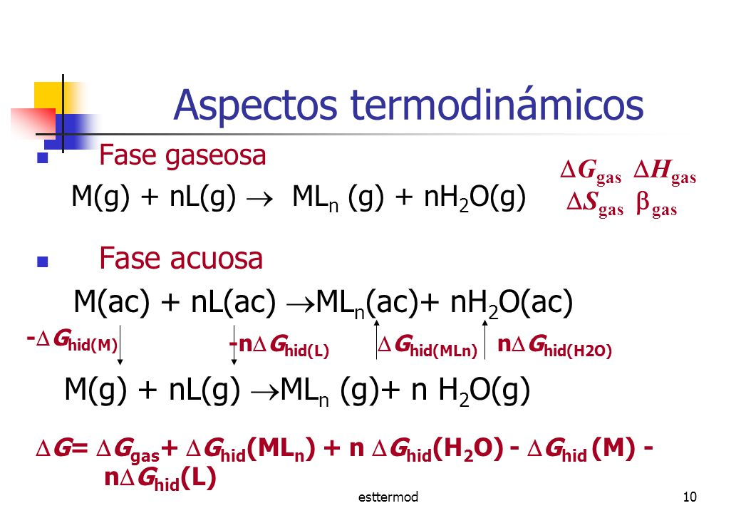 Aspectos termodinámicos
