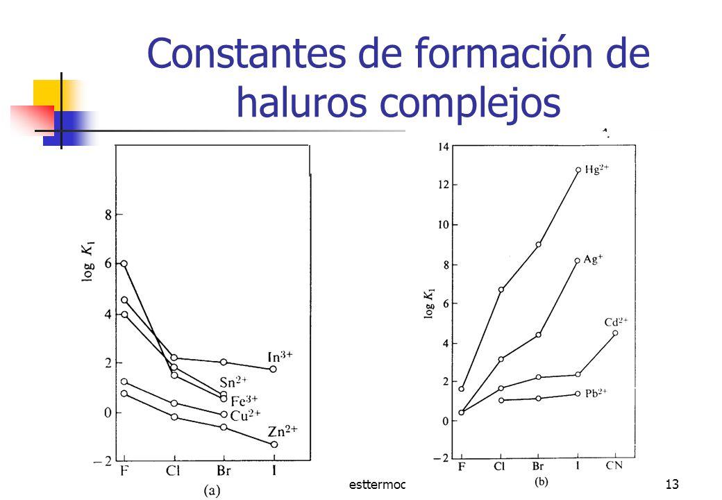 Constantes de formación de haluros complejos