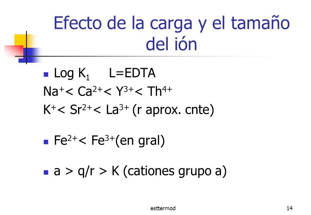 Efecto de la carga y el tamaño del ión