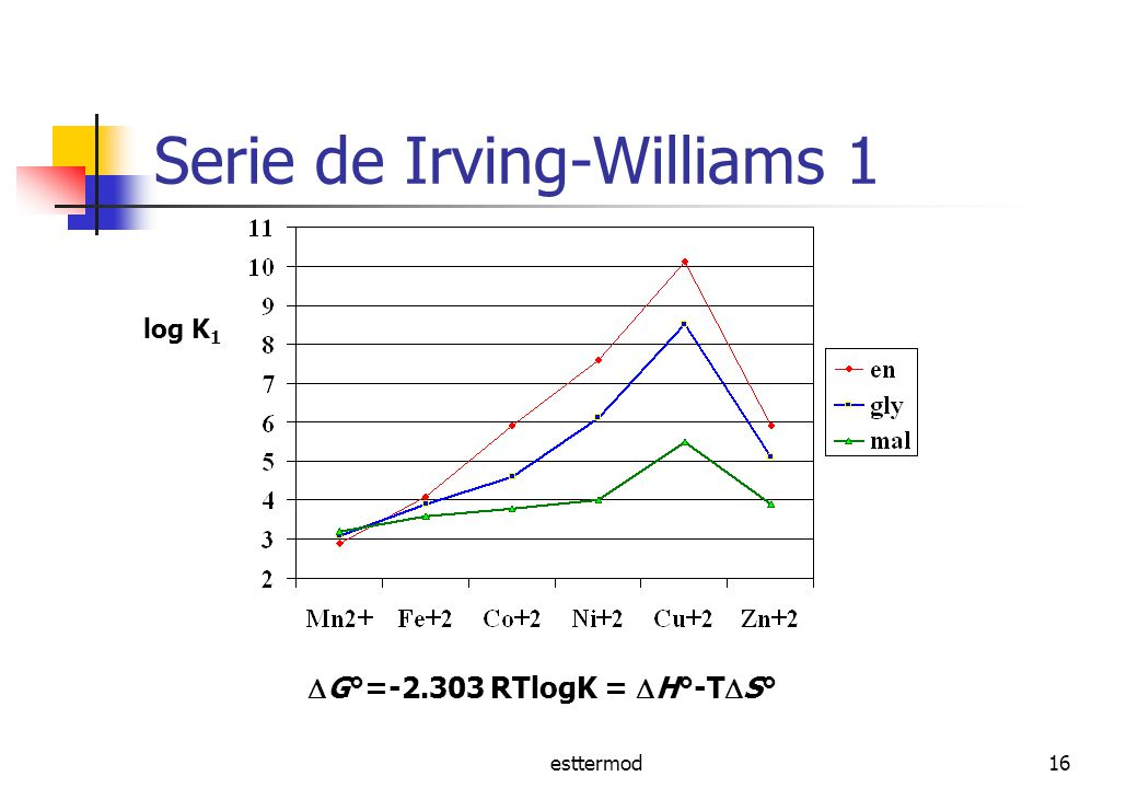 Serie de Irving-Williams 1