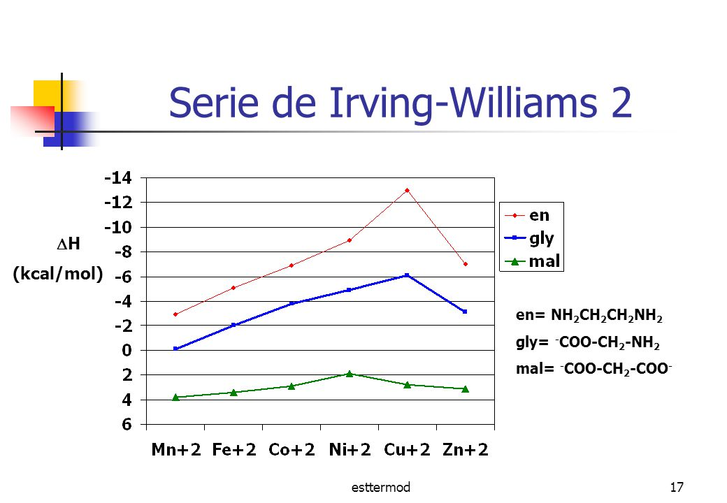 Serie de Irving-Williams 2