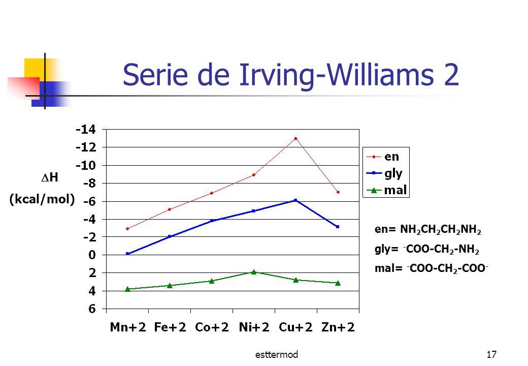 Serie de Irving-Williams 2