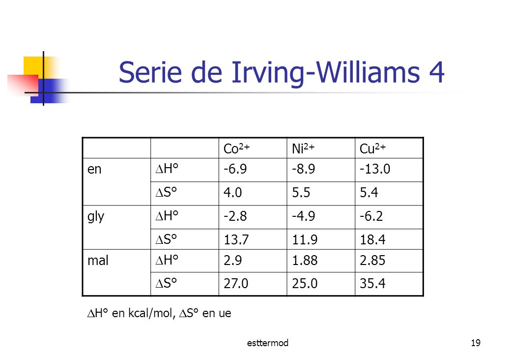 Serie de Irving-Williams 4