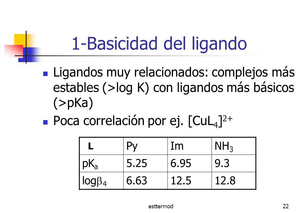 1-Basicidad del ligando