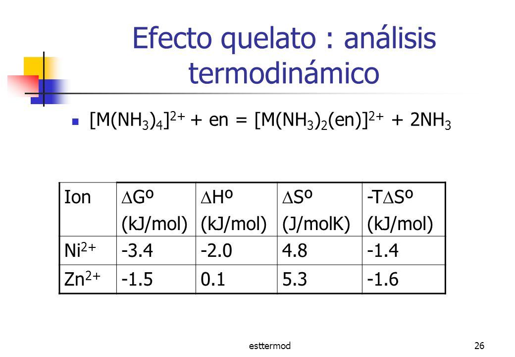 Efecto quelato : análisis termodinámico