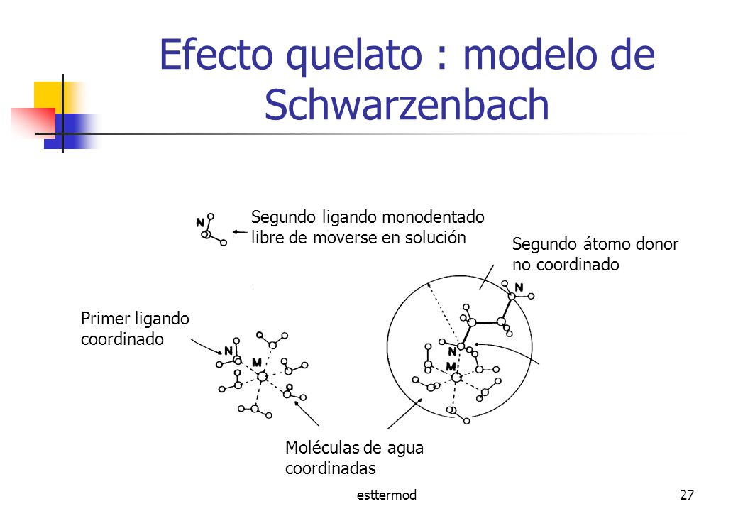 Efecto quelato : modelo de Schwarzenbach