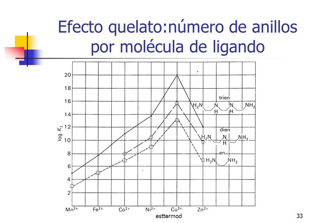 Efecto quelato:número de anillos por molécula de ligando