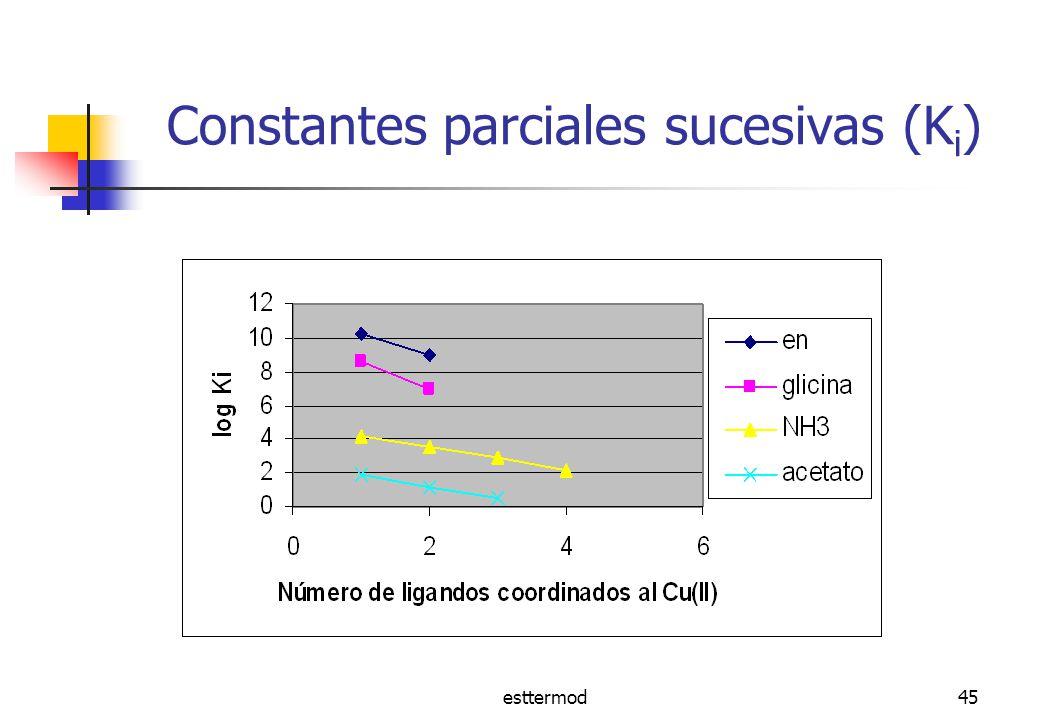 Constantes parciales sucesivas (Ki)
