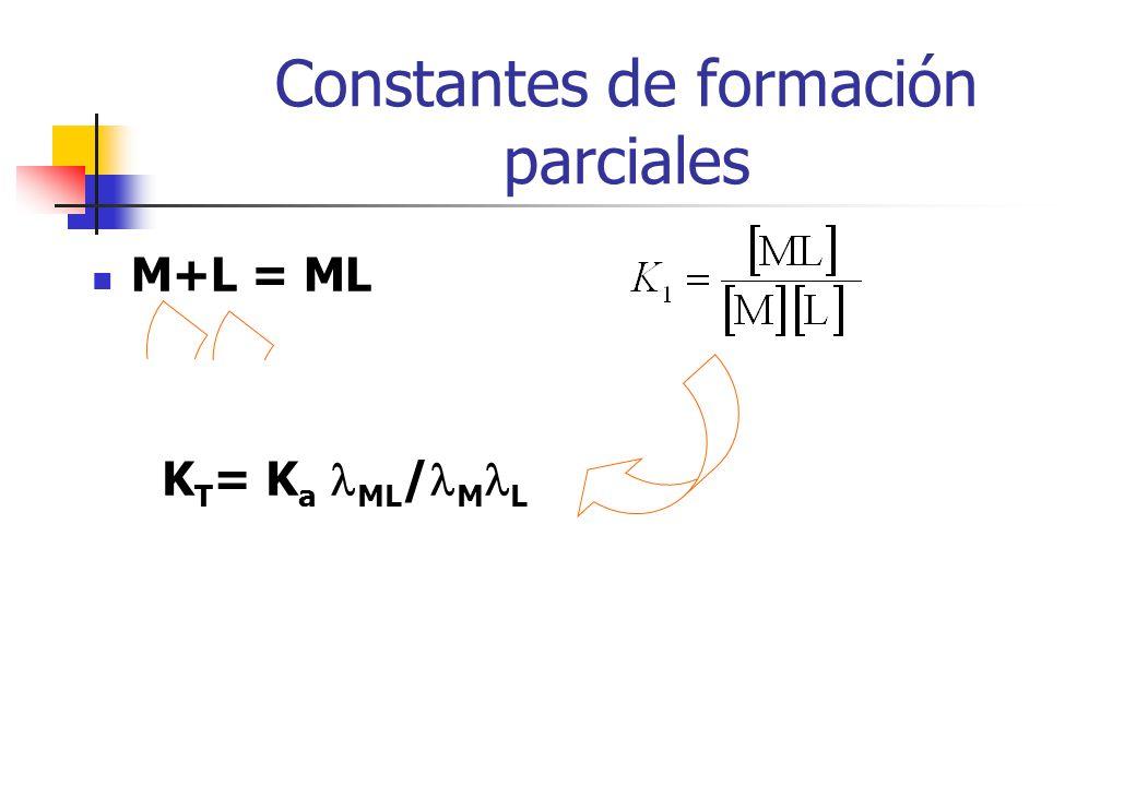 Constantes de formación parciales