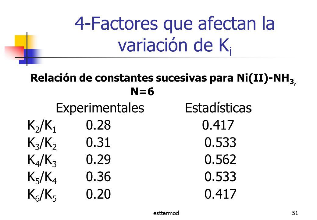 4-Factores que afectan la variación de Ki