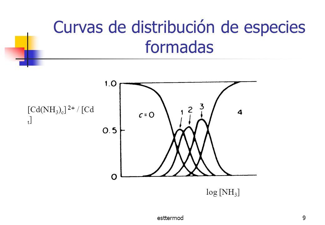 Curvas de distribución de especies formadas