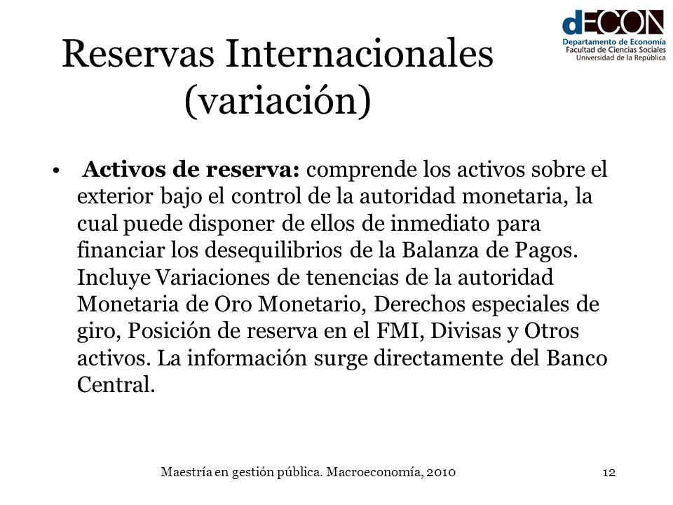 Reservas Internacionales (variación)
