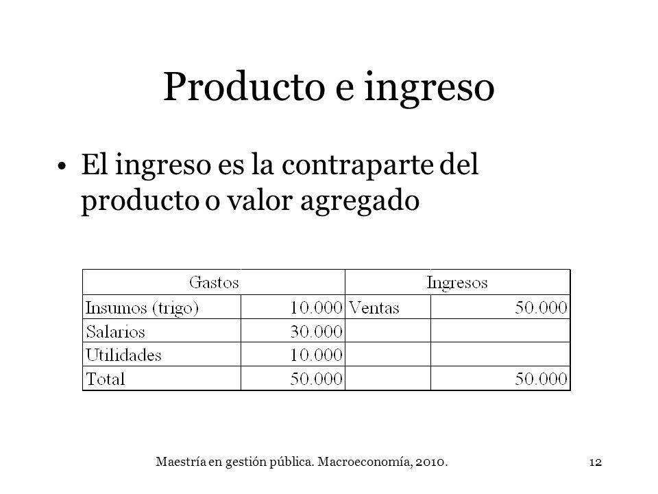 Maestría en gestión pública. Macroeconomía, 2010.