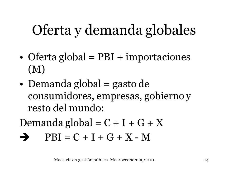Oferta y demanda globales