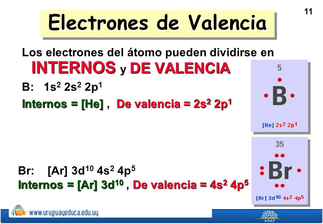 Electrones de Valencia