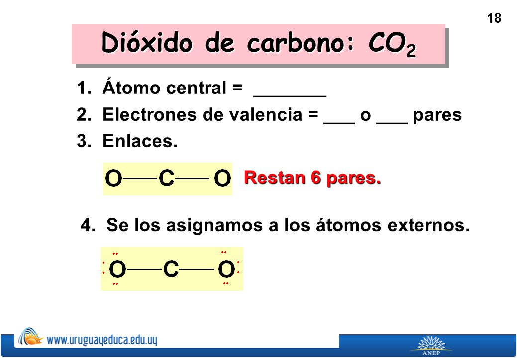 Dióxido de carbono: CO2 1. Átomo central = _______