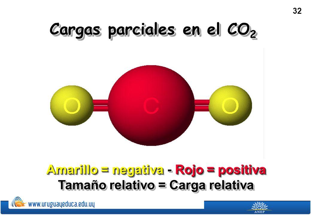 Cargas parciales en el CO2