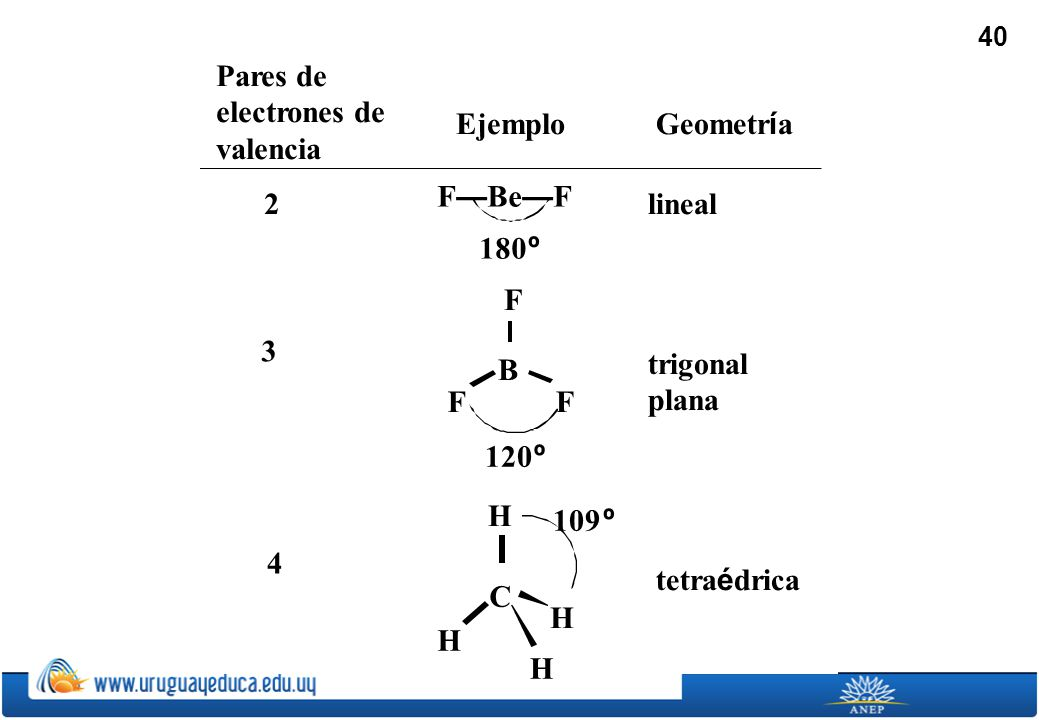 Pares de electrones de valencia
