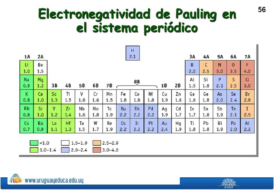Electronegatividad de Pauling en el sistema periódico