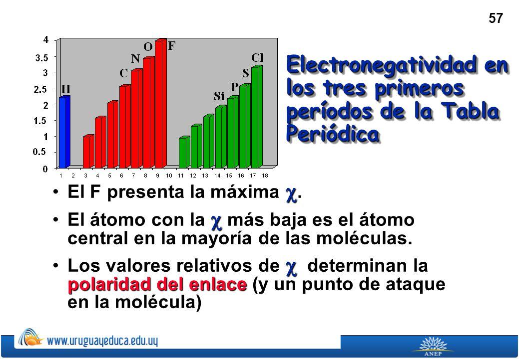 Electronegatividad en los tres primeros períodos de la Tabla Periódica