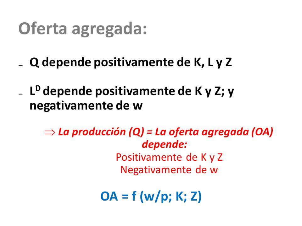 La producción (Q) = La oferta agregada (OA) depende: