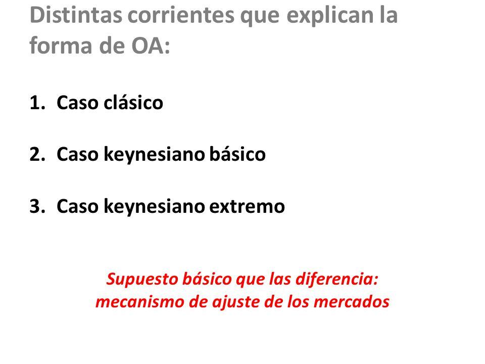 Distintas corrientes que explican la forma de OA: