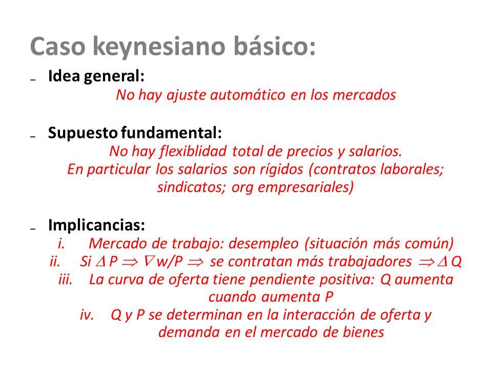 Caso keynesiano básico: