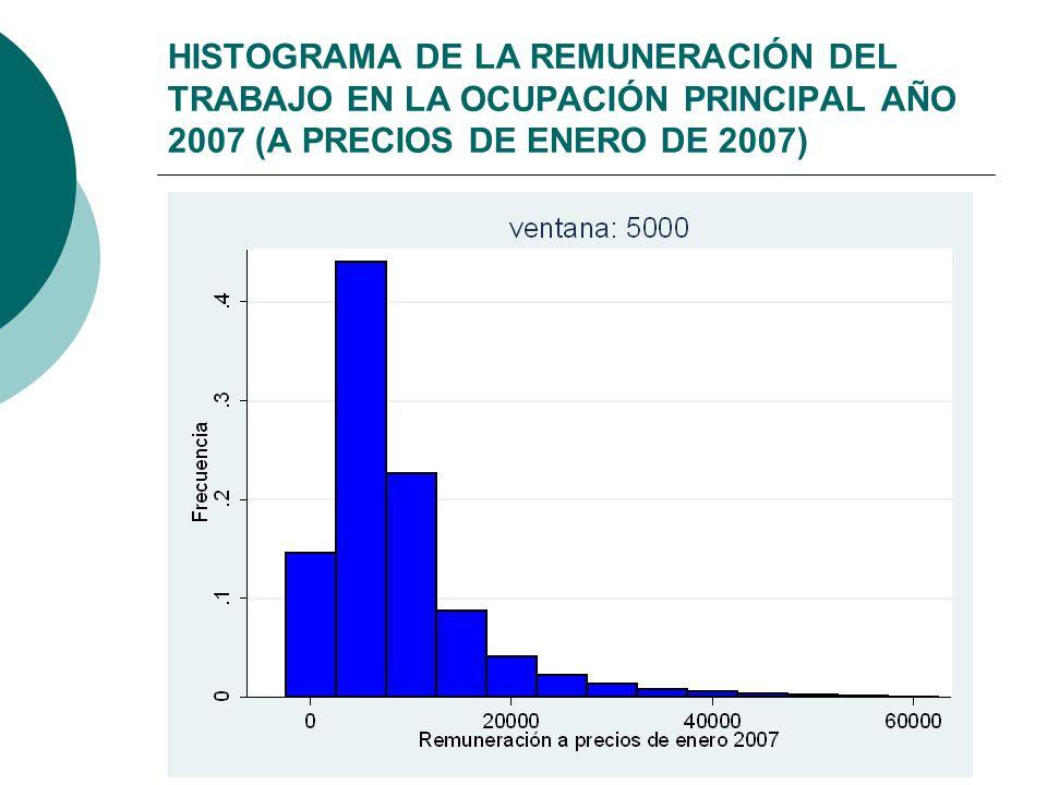 HISTOGRAMA DE LA REMUNERACIÓN DEL TRABAJO EN LA OCUPACIÓN PRINCIPAL AÑO 2007 (A PRECIOS DE ENERO DE 2007)