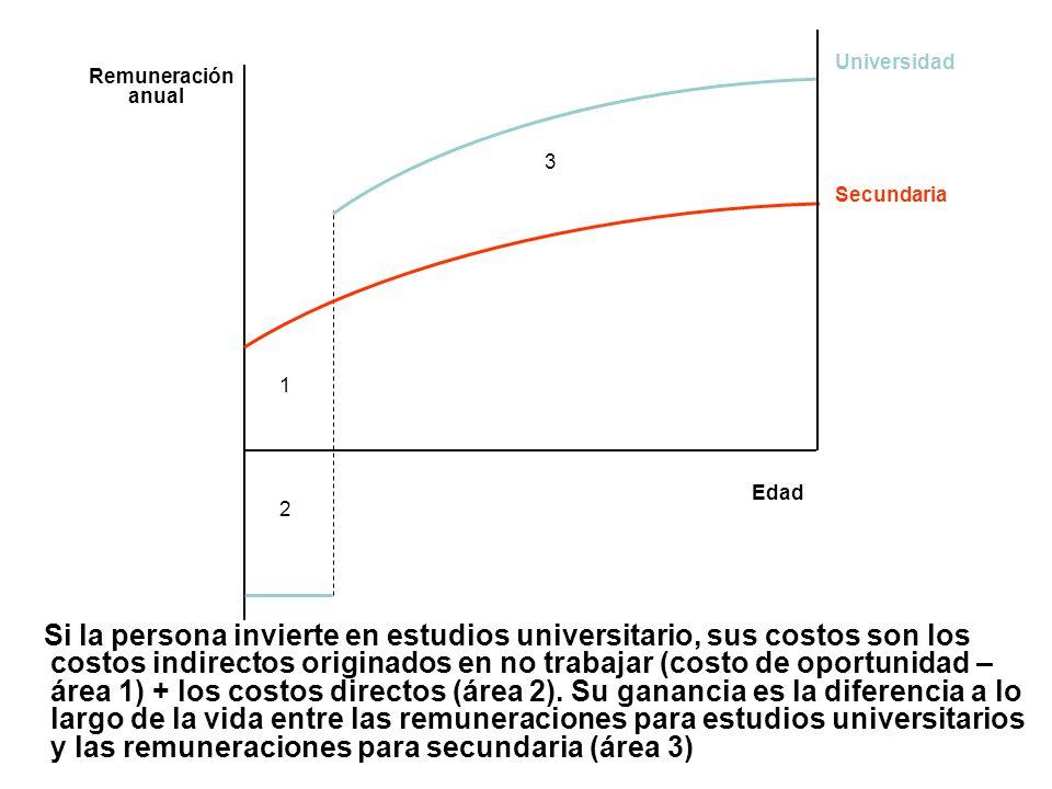 Edad Remuneración anual. 1. 2. 3. Universidad. Secundaria.