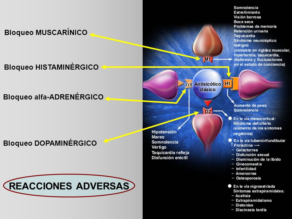 REACCIONES ADVERSAS Bloqueo MUSCARÍNICO Bloqueo HISTAMINÉRGICO
