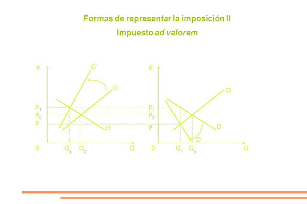 Formas de representar la imposición II