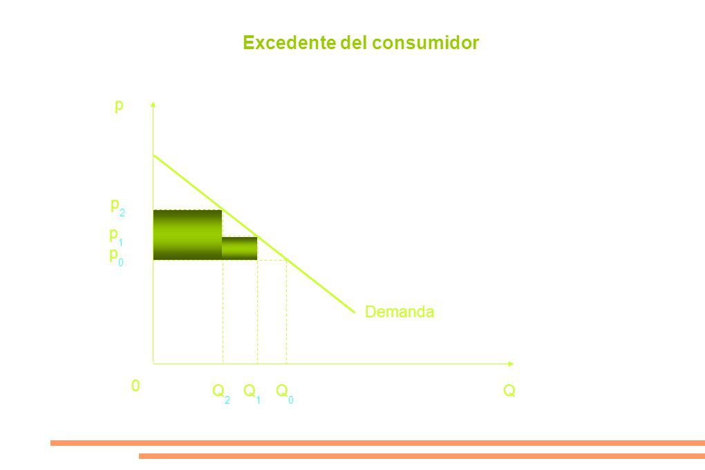 Excedente del consumidor