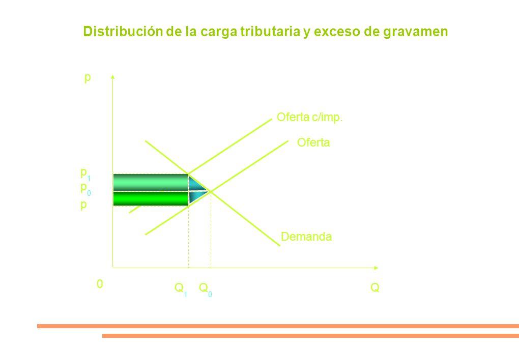 Distribución de la carga tributaria y exceso de gravamen