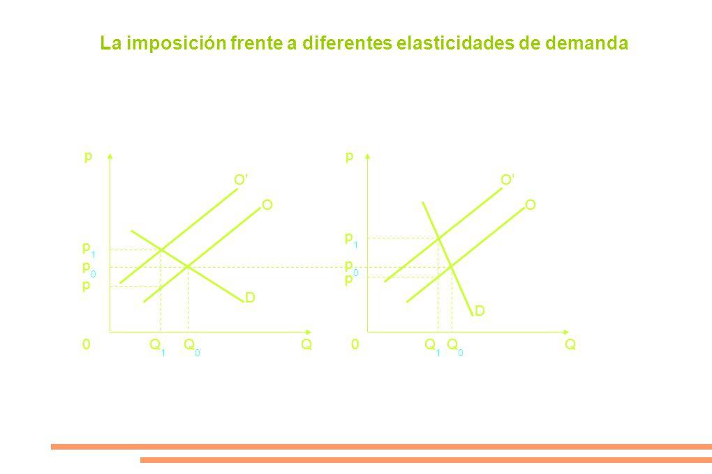 La imposición frente a diferentes elasticidades de demanda