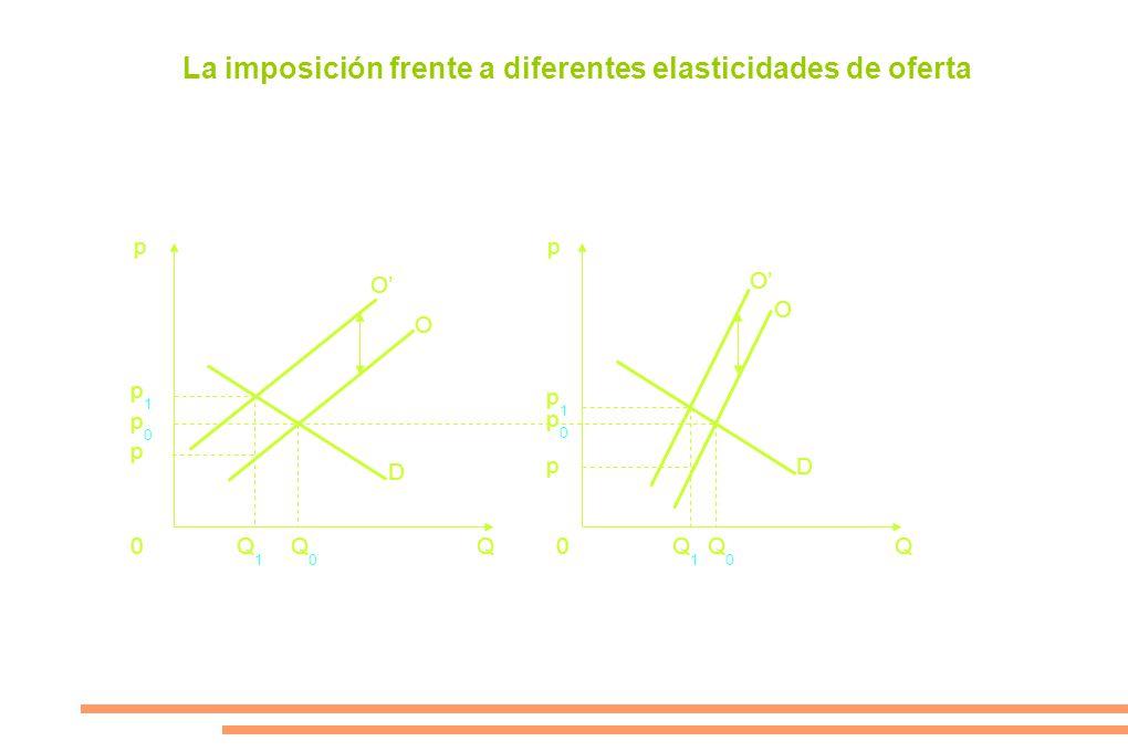 La imposición frente a diferentes elasticidades de oferta