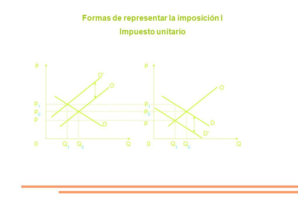 Formas de representar la imposición I